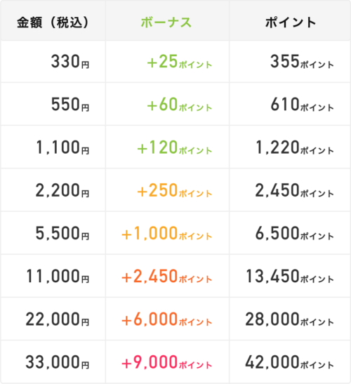 「audiobook.jp」の月額会員プランの価格と付くボーナスポイントの表