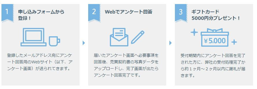 SUUMOのアンケート手順